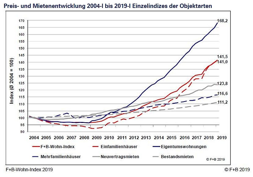 Wende auf dem Wohnungsmarkt? - In Mainz steigen Mieten und Immobilienpreise auch 2019 weiter deutlich
