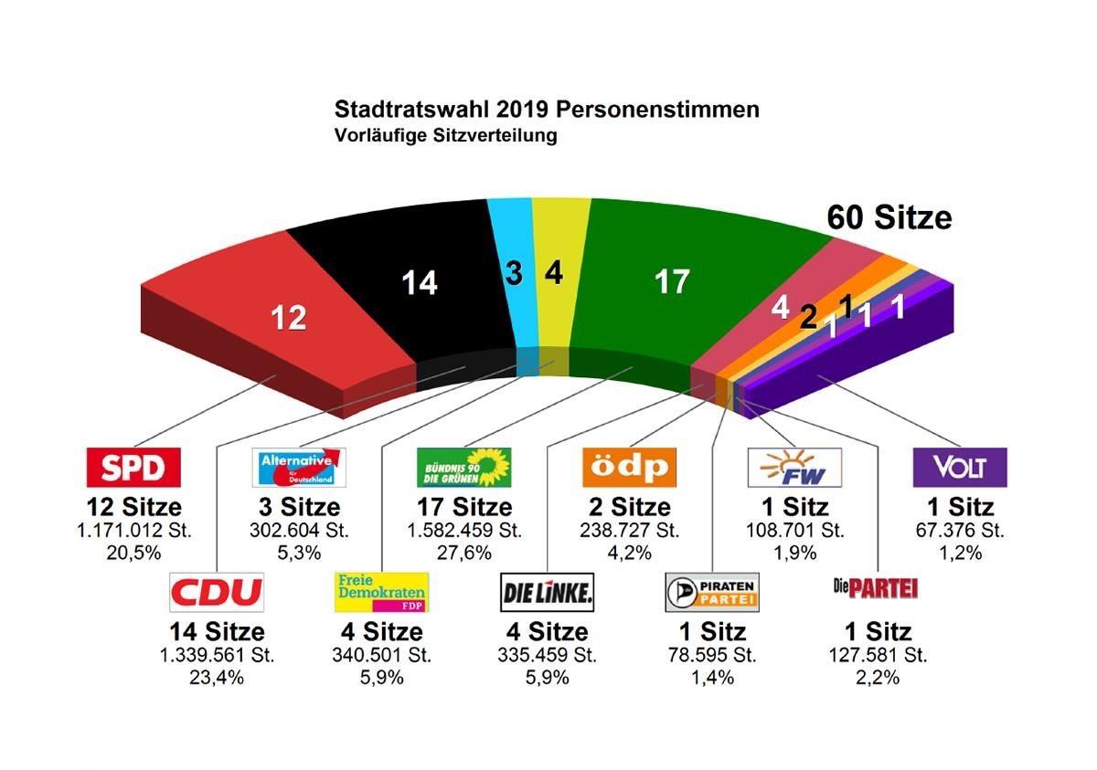 E I L - Vorläufiges amtliches Endergebnis der Stadtratswahl - Grüne stärkste Kraft vor CDU und SPD - UPDATE
