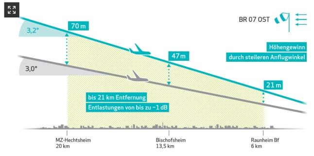 Fluglärm über Mainz 2018 erheblich gestiegen: Fast 50 Prozent Anflüge aus Westen - Podiumsdiskussion Freie Wähler am 21. Mai